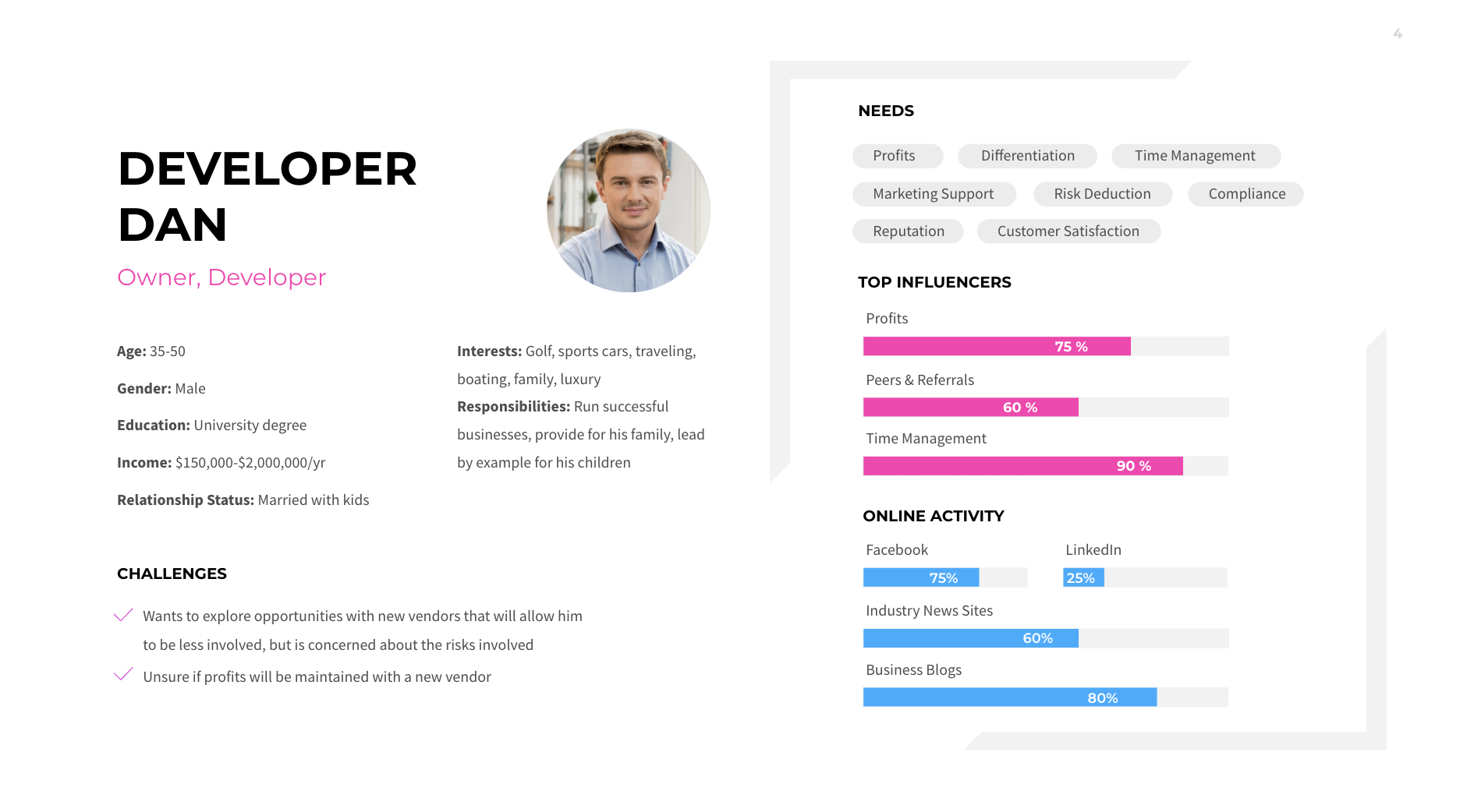 SaaS Customer Personas