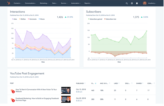 Social Media Marketing Metrics in HubSpot